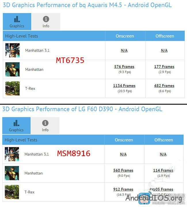 mediatek-mt6735-benchmark-leak-02