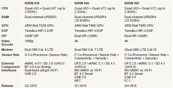 Kirin-SoCs2