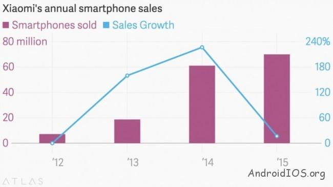 Развитие компании Xiaomi сегодня выглядит так