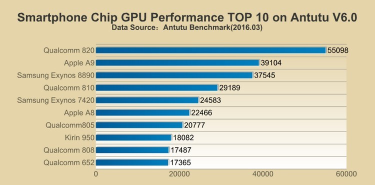 the_best_processor_2016_GPU