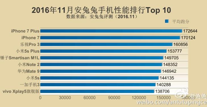 1480666660_antutu-top-10-iphone