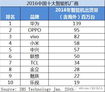 ТОП-10 крупнейших китайских производителей смартфонов за 2016 год