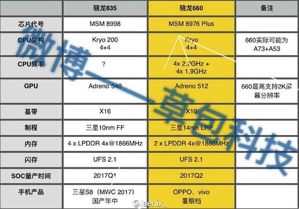 Snapdragon 660-835