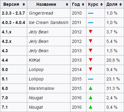 Статистика версий Android на март 2017 года
