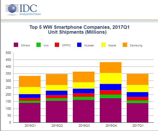топ-5 смартфонов 2017