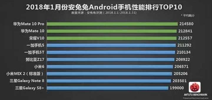 Андроид-смартфоны – десятка самых мощных на январь 2018 года