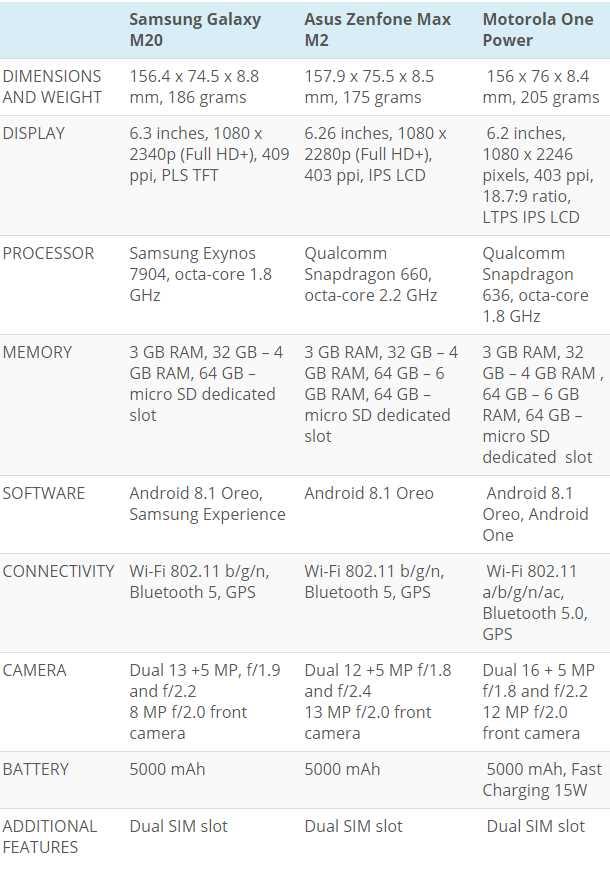 Samsung Galaxy M20, Asus Zenfone Max Pro (M2), Motorola One кто круче сравнение характеристик