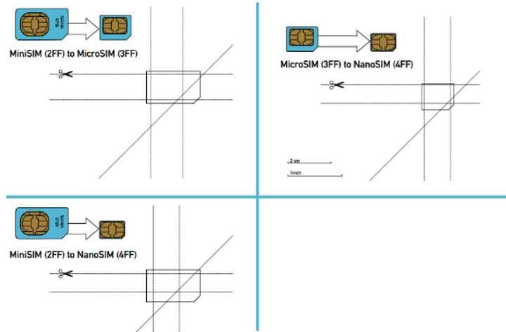 Как безопасно уменьшить SIM в домашних условиях Источник: https://inform59.ru/kak-obrezat-sim-kartu-pod-mikro-sim/